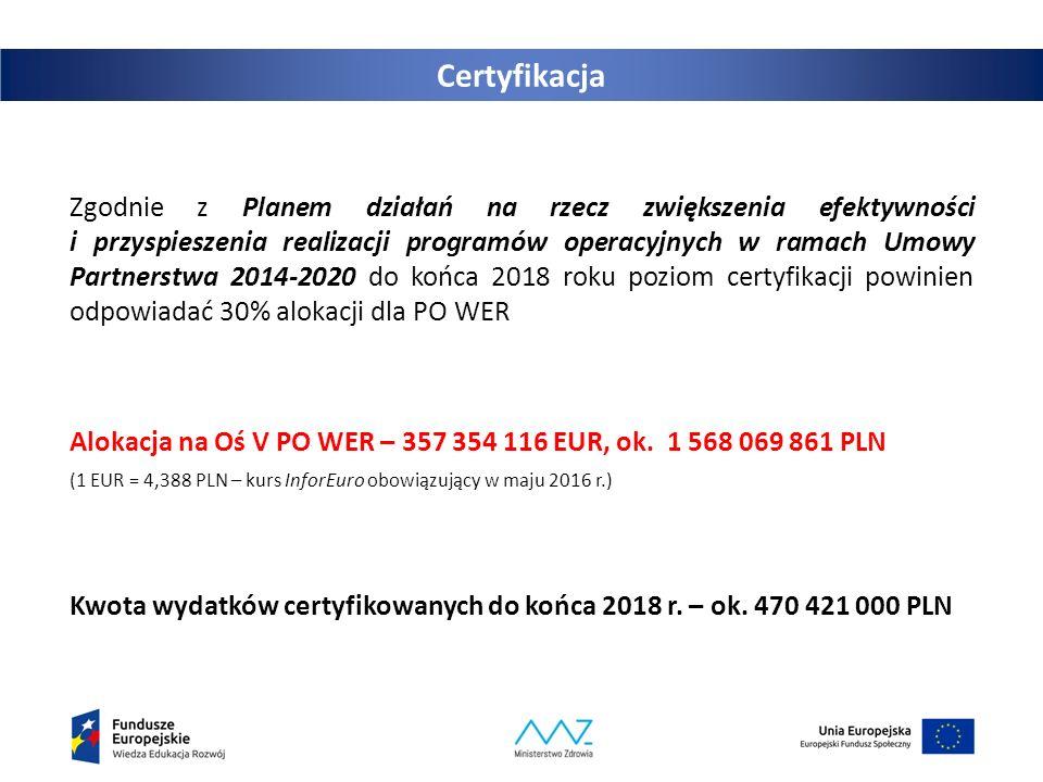 Certyfikacja Zgodnie z Planem działań na rzecz zwiększenia efektywności i przyspieszenia realizacji programów operacyjnych w ramach Umowy Partnerstwa