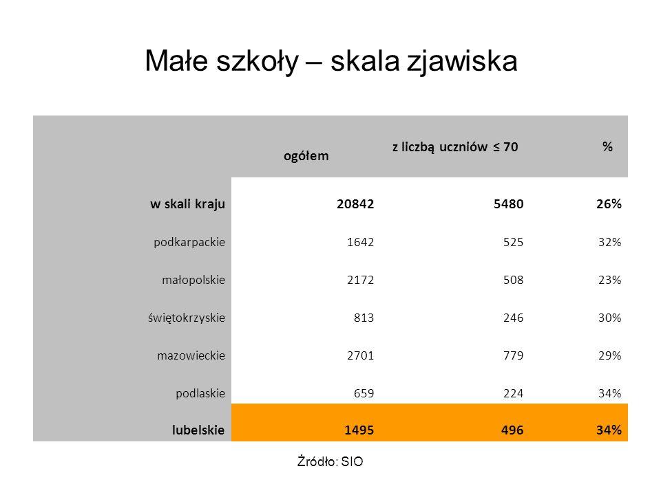 Żródło: SIO Małe szkoły – skala zjawiska ogółem z liczbą uczniów ≤ 70 % w skali kraju20842548026% podkarpackie164252532% małopolskie217250823% świętokrzyskie81324630% mazowieckie270177929% podlaskie65922434% lubelskie149549634%