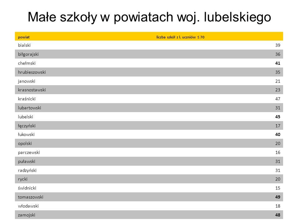 Małe szkoły w powiatach woj. lubelskiego powiatliczba szkół z l.