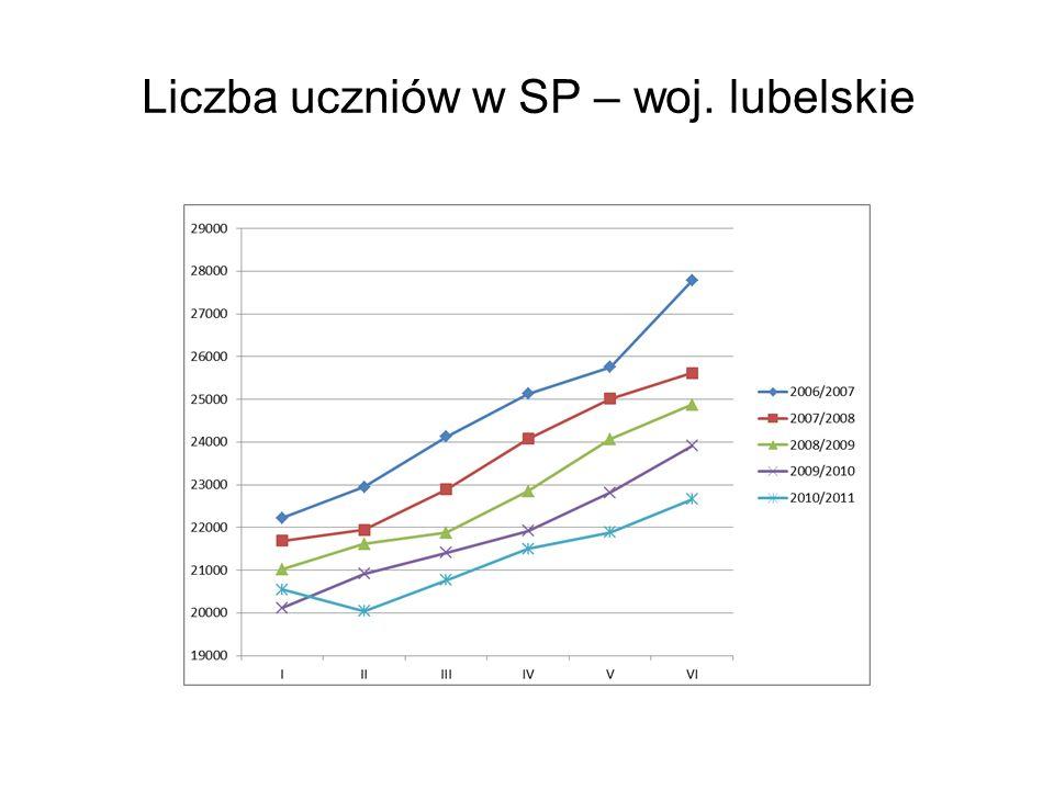 Liczba uczniów w SP – woj. lubelskie