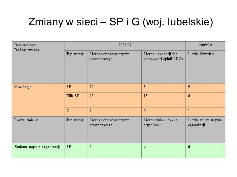 Zmiany w sieci – SP i G (woj.