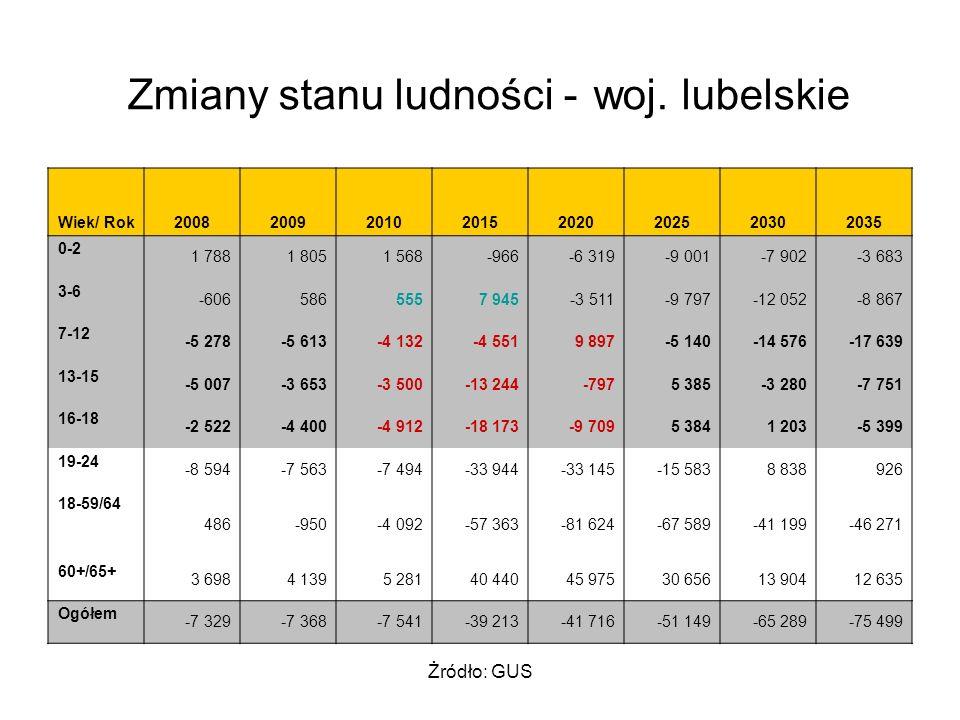 Żródło: GUS Zmiany stanu ludności - woj.