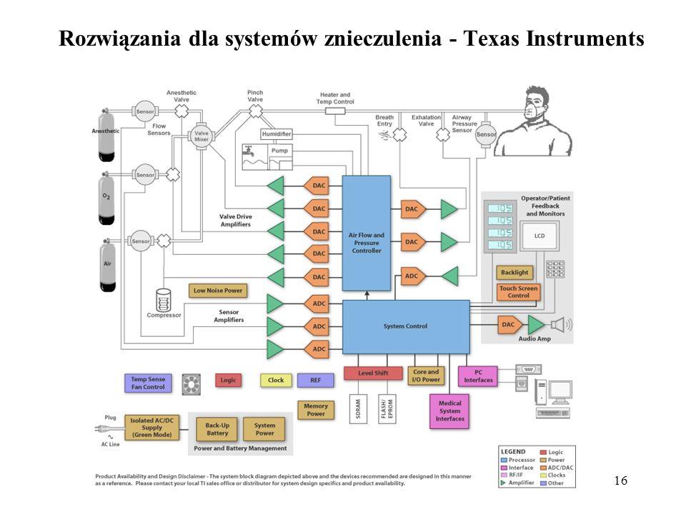16 Rozwiązania dla systemów znieczulenia - Texas Instruments