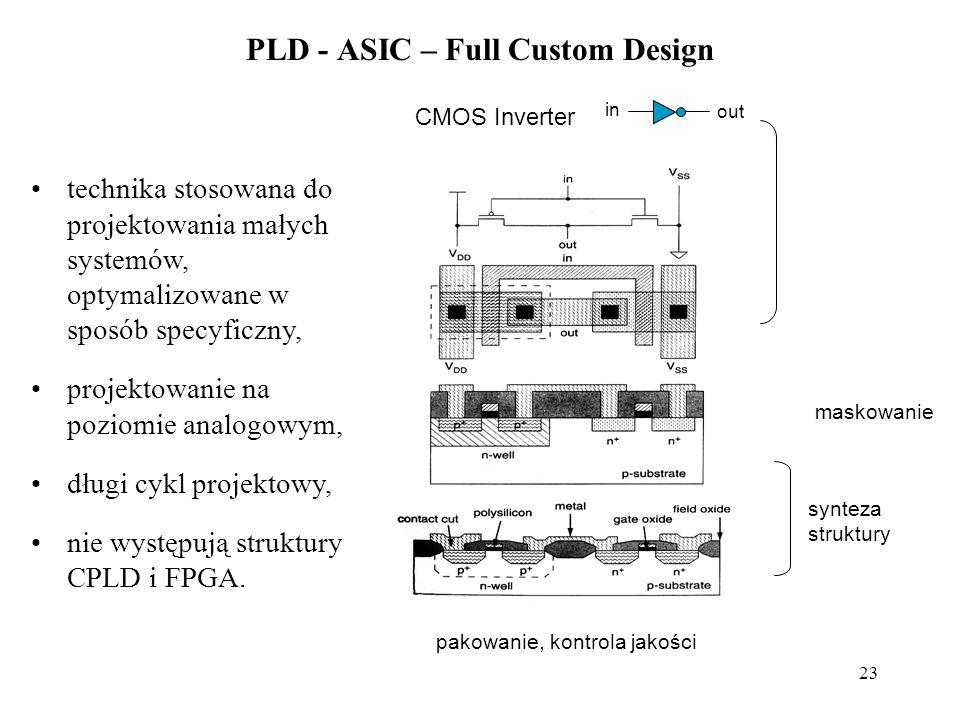 23 PLD - ASIC – Full Custom Design CMOS Inverter in out synteza struktury pakowanie, kontrola jakości maskowanie technika stosowana do projektowania małych systemów, optymalizowane w sposób specyficzny, projektowanie na poziomie analogowym, długi cykl projektowy, nie występują struktury CPLD i FPGA.