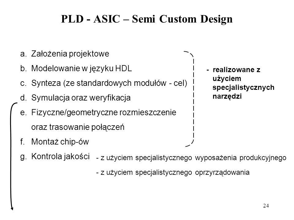 24 PLD - ASIC – Semi Custom Design a.Założenia projektowe b.Modelowanie w języku HDL c.Synteza (ze standardowych modułów - cel) d.Symulacja oraz weryfikacja e.Fizyczne/geometryczne rozmieszczenie oraz trasowanie połączeń f.Montaż chip-ów g.Kontrola jakości - realizowane z użyciem specjalistycznych narzędzi - z użyciem specjalistycznego wyposażenia produkcyjnego - z użyciem specjalistycznego oprzyrządowania