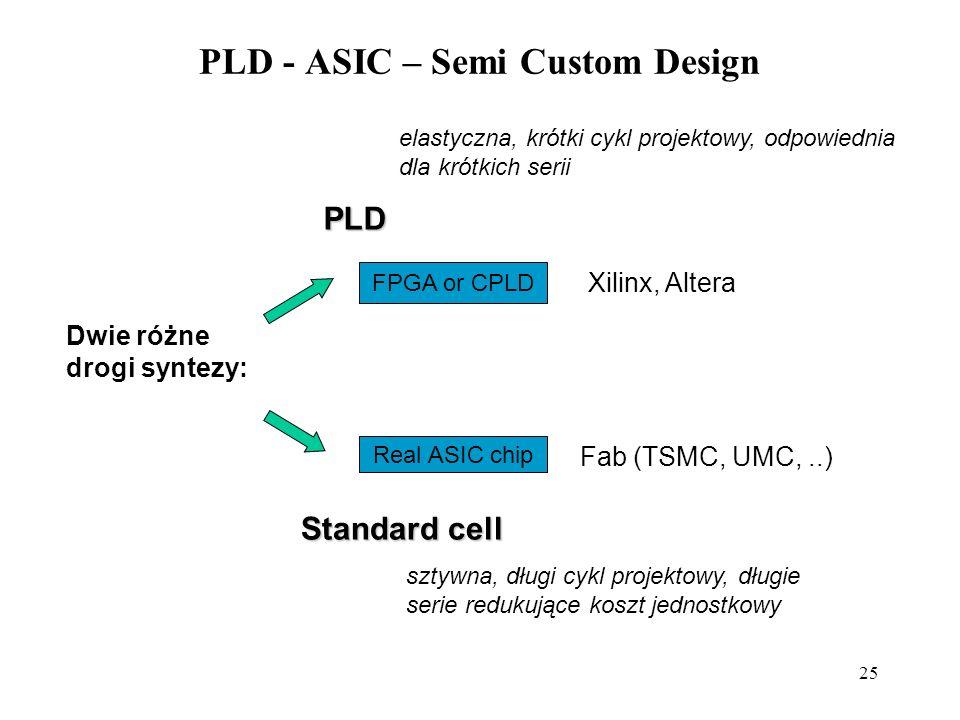 25 PLD - ASIC – Semi Custom Design Dwie różne drogi syntezy: elastyczna, krótki cykl projektowy, odpowiednia dla krótkich serii PLD FPGA or CPLD Real ASIC chip Xilinx, Altera Fab (TSMC, UMC,..) sztywna, długi cykl projektowy, długie serie redukujące koszt jednostkowy Standard cell
