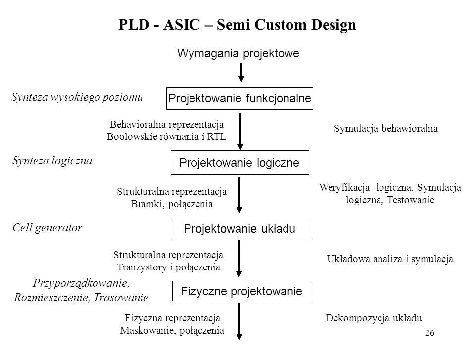 26 PLD - ASIC – Semi Custom Design Wymagania projektowe Projektowanie logiczne Projektowanie układu Fizyczne projektowanie Synteza wysokiego poziomu Behavioralna reprezentacja Boolowskie równania i RTL Synteza logiczna Strukturalna reprezentacja Bramki, połączenia Cell generator Strukturalna reprezentacja Tranzystory i połączenia Przyporządkowanie, Rozmieszczenie, Trasowanie Fizyczna reprezentacja Maskowanie, połączenia Symulacja behawioralna Weryfikacja logiczna, Symulacja logiczna, Testowanie Układowa analiza i symulacja Dekompozycja układu Projektowanie funkcjonalne