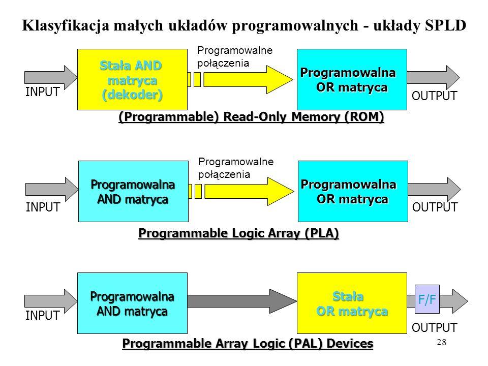 28 Klasyfikacja małych układów programowalnych - układy SPLD Stała AND matryca (dekoder) Programowalna OR matryca Programowalne połączenia (Programmable) Read-Only Memory (ROM) INPUT OUTPUT Programowalna OR matryca Programowalne połączenia Programmable Logic Array (PLA) Programowalna AND matryca INPUTOUTPUT Programowalna AND matryca Stała OR matryca Programmable Array Logic (PAL) Devices INPUT OUTPUT F/F