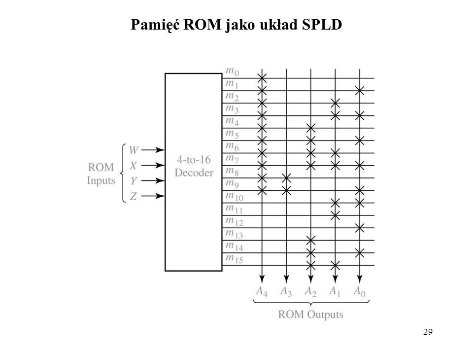 29 Pamięć ROM jako układ SPLD