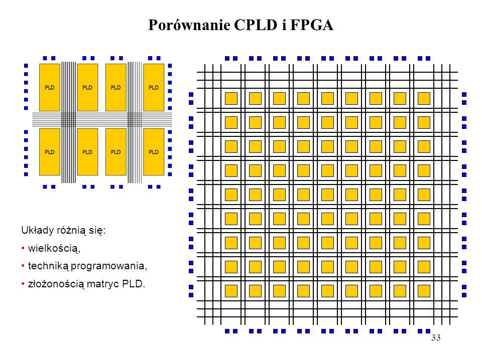33 Porównanie CPLD i FPGA Układy różnią się: wielkością, techniką programowania, złożonością matryc PLD.