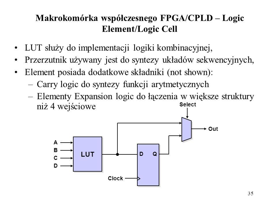 35 Makrokomórka współczesnego FPGA/CPLD – Logic Element/Logic Cell LUT służy do implementacji logiki kombinacyjnej, Przerzutnik używany jest do syntezy układów sekwencyjnych, Element posiada dodatkowe składniki (not shown): –Carry logic do syntezy funkcji arytmetycznych –Elementy Expansion logic do łączenia w większe struktury niż 4 wejściowe LUT Out Select DQ ABCDABCD Clock