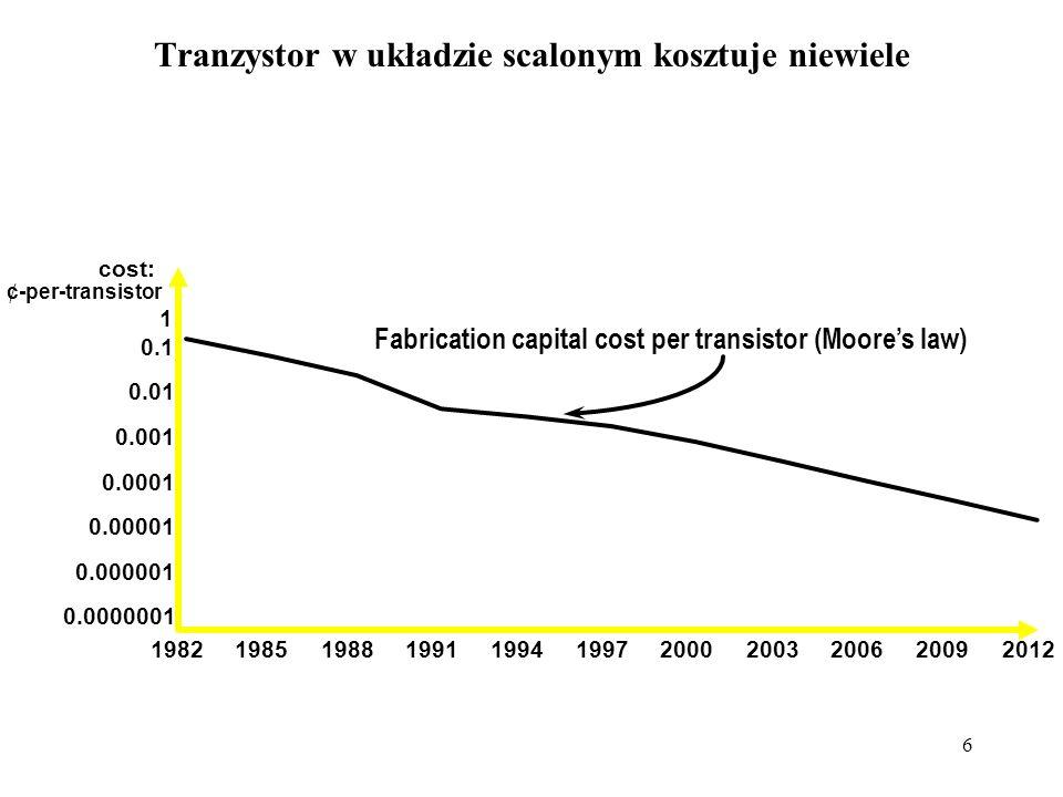 6 Tranzystor w układzie scalonym kosztuje niewiele 0.0000001 0.000001 0.00001 0.0001 0.001 0.01 0.1 1 1982198519881991 1994 199720002003200620092012 cost: ¢-per-transistor Fabrication capital cost per transistor (Moore's law)