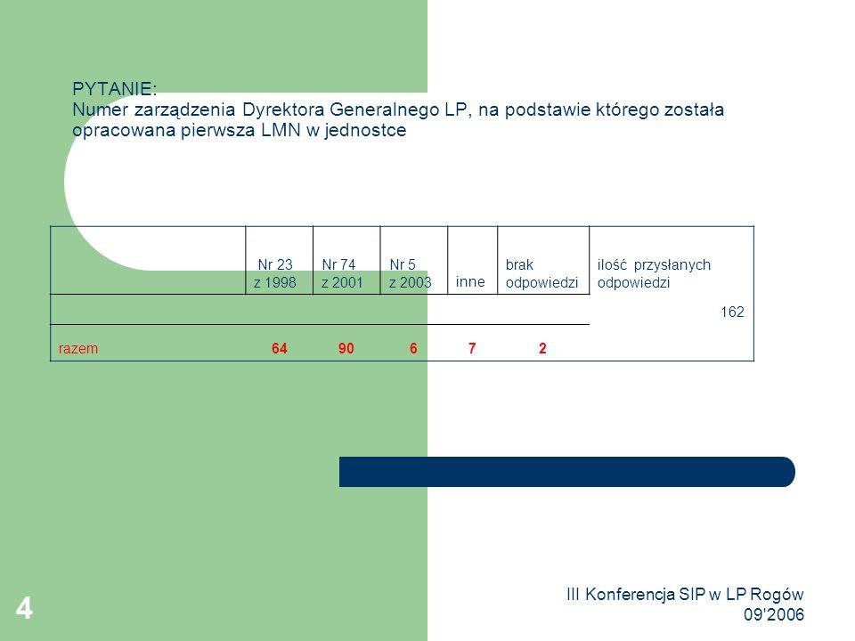 III Konferencja SIP w LP Rogów 09 2006 4 PYTANIE: Numer zarządzenia Dyrektora Generalnego LP, na podstawie którego została opracowana pierwsza LMN w jednostce Nr 23 z 1998 Nr 74 z 2001 Nr 5 z 2003inne brak odpowiedzi ilość przysłanych odpowiedzi 162 razem6490672