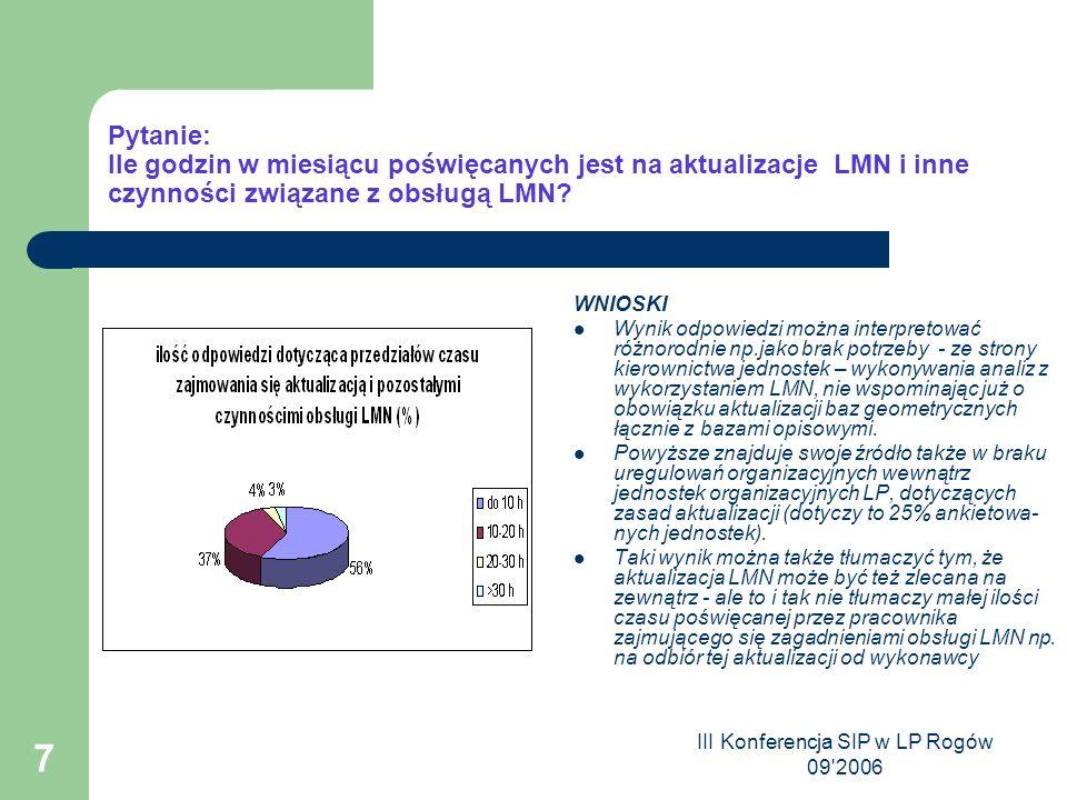 III Konferencja SIP w LP Rogów 09 2006 7 Pytanie: Ile godzin w miesiącu poświęcanych jest na aktualizacje LMN i inne czynności związane z obsługą LMN.