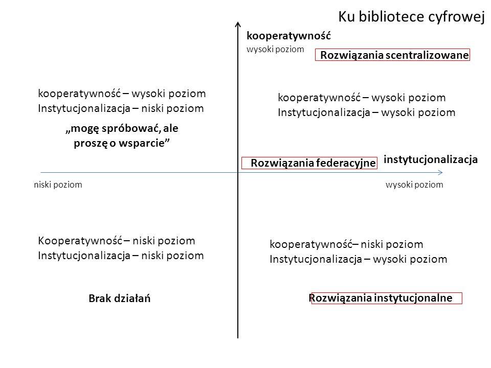 """Ku bibliotece cyfrowej instytucjonalizacja kooperatywność wysoki poziom niski poziom Kooperatywność – niski poziom Instytucjonalizacja – niski poziom kooperatywność– niski poziom Instytucjonalizacja – wysoki poziom kooperatywność – wysoki poziom Instytucjonalizacja – niski poziom Brak działań """"mogę spróbować, ale proszę o wsparcie Rozwiązania scentralizowane Rozwiązania federacyjne kooperatywność – wysoki poziom Instytucjonalizacja – wysoki poziom Rozwiązania instytucjonalne"""