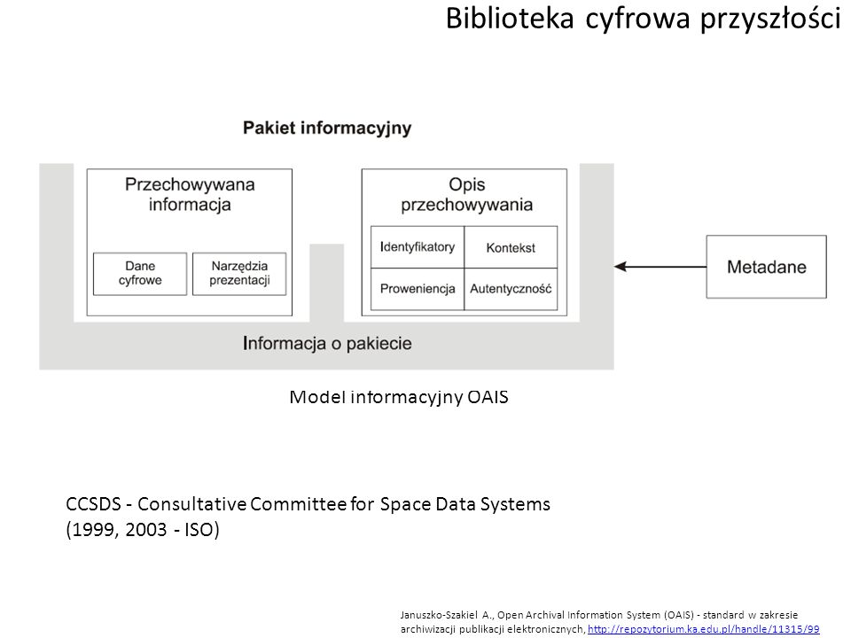 Biblioteka cyfrowa przyszłości Januszko-Szakiel A., Open Archival Information System (OAIS) - standard w zakresie archiwizacji publikacji elektronicznych, http://repozytorium.ka.edu.pl/handle/11315/99http://repozytorium.ka.edu.pl/handle/11315/99 Model informacyjny OAIS CCSDS - Consultative Committee for Space Data Systems (1999, 2003 - ISO)