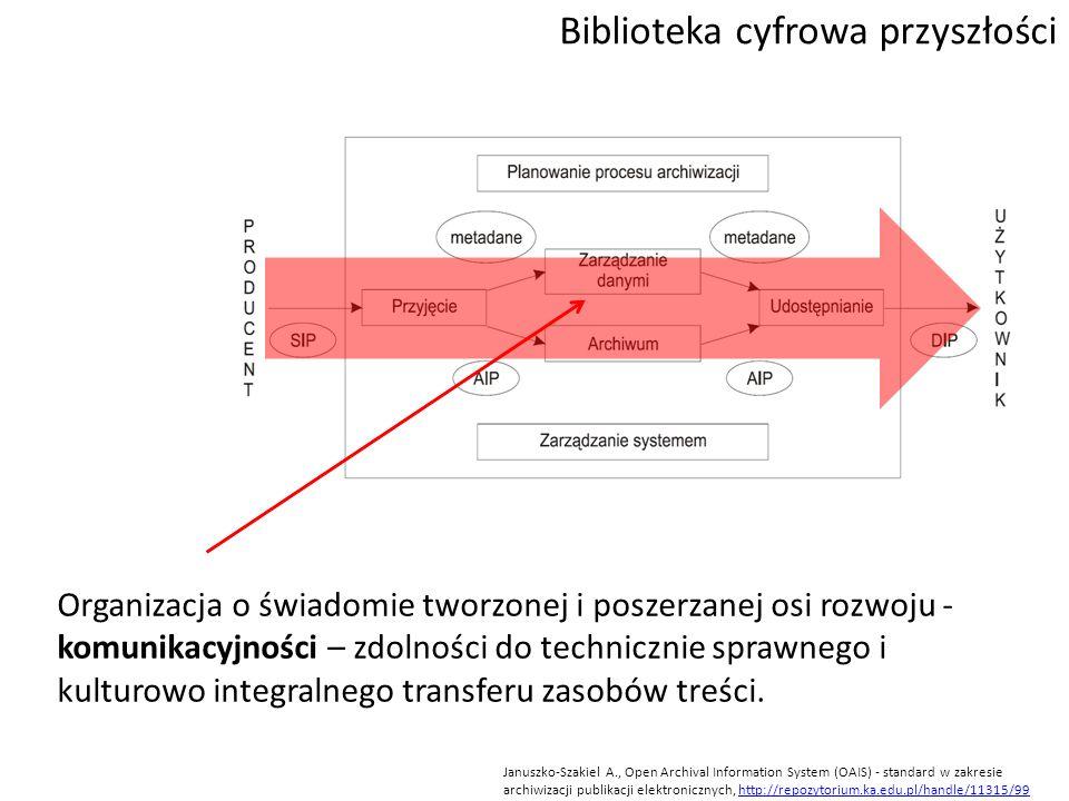 Biblioteka cyfrowa przyszłości Januszko-Szakiel A., Open Archival Information System (OAIS) - standard w zakresie archiwizacji publikacji elektroniczn