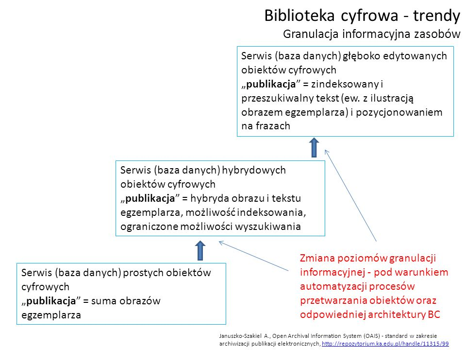 """Biblioteka cyfrowa - trendy Granulacja informacyjna zasobów Januszko-Szakiel A., Open Archival Information System (OAIS) - standard w zakresie archiwizacji publikacji elektronicznych, http://repozytorium.ka.edu.pl/handle/11315/99http://repozytorium.ka.edu.pl/handle/11315/99 Serwis (baza danych) prostych obiektów cyfrowych """"publikacja = suma obrazów egzemplarza Serwis (baza danych) hybrydowych obiektów cyfrowych """"publikacja = hybryda obrazu i tekstu egzemplarza, możliwość indeksowania, ograniczone możliwości wyszukiwania Serwis (baza danych) głęboko edytowanych obiektów cyfrowych """"publikacja = zindeksowany i przeszukiwalny tekst (ew."""