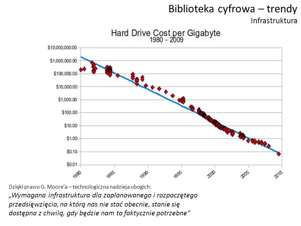 Biblioteka cyfrowa – trendy Infrastruktura Dzięki prawu G.