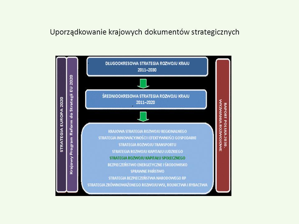 Uporządkowanie krajowych dokumentów strategicznych