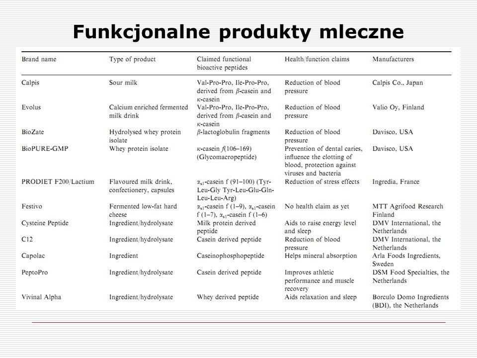Funkcjonalne produkty mleczne