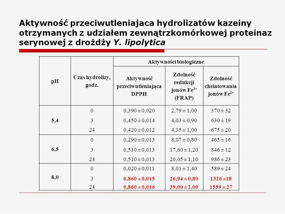 pH Czas hydrolizy, godz. Aktywności biologiczne Aktywność przeciwutleniająca DPPH Zdolność redukcji jonów Fe 3+ (FRAP) Zdolność chelatowania jonów Fe