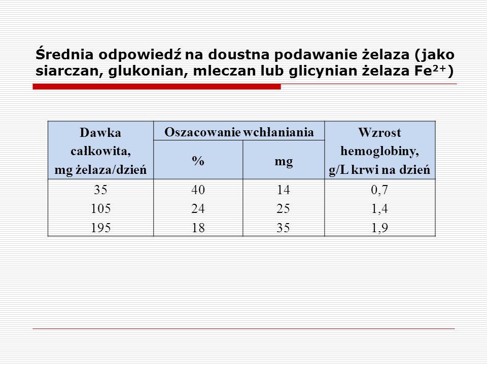 Średnia odpowiedź na doustna podawanie żelaza (jako siarczan, glukonian, mleczan lub glicynian żelaza Fe 2+ ) Dawka całkowita, mg żelaza/dzień Oszacow