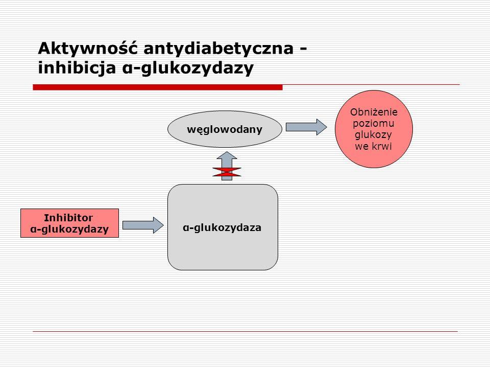 Inhibitor α-glukozydazy Obniżenie poziomu glukozy we krwi węglowodany α-glukozydaza Aktywność antydiabetyczna - inhibicja α-glukozydazy