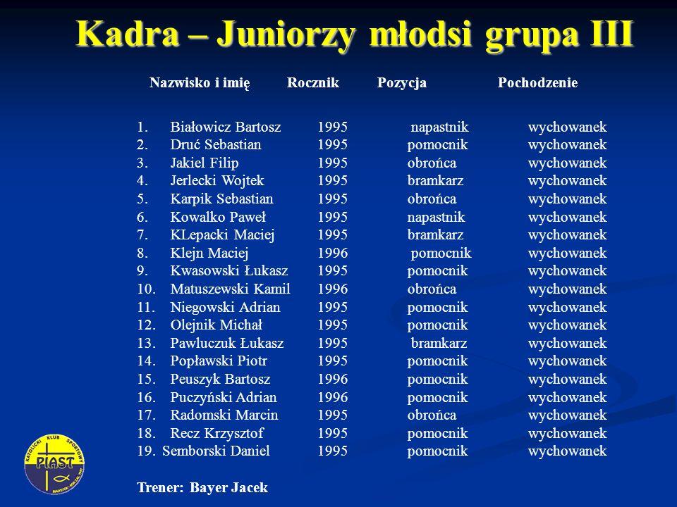Kadra – Juniorzy młodsi grupa III Kadra – Juniorzy młodsi grupa III Nazwisko i imię RocznikPozycja Pochodzenie 1.