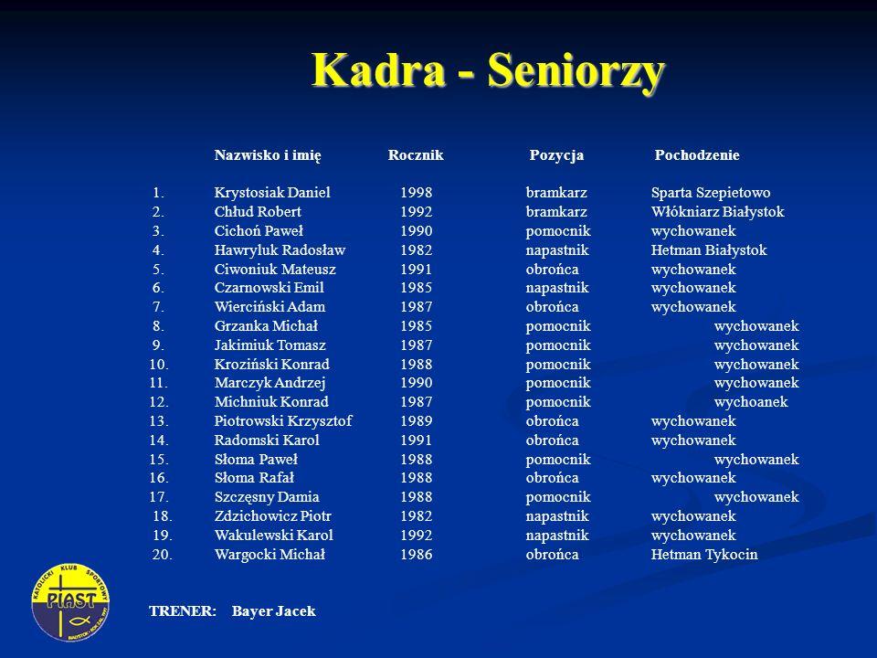 Kadra - Seniorzy Nazwisko i imię Rocznik Pozycja Pochodzenie 1. Krystosiak Daniel 1998 bramkarz Sparta Szepietowo 2. Chłud Robert 1992bramkarzWłókniar