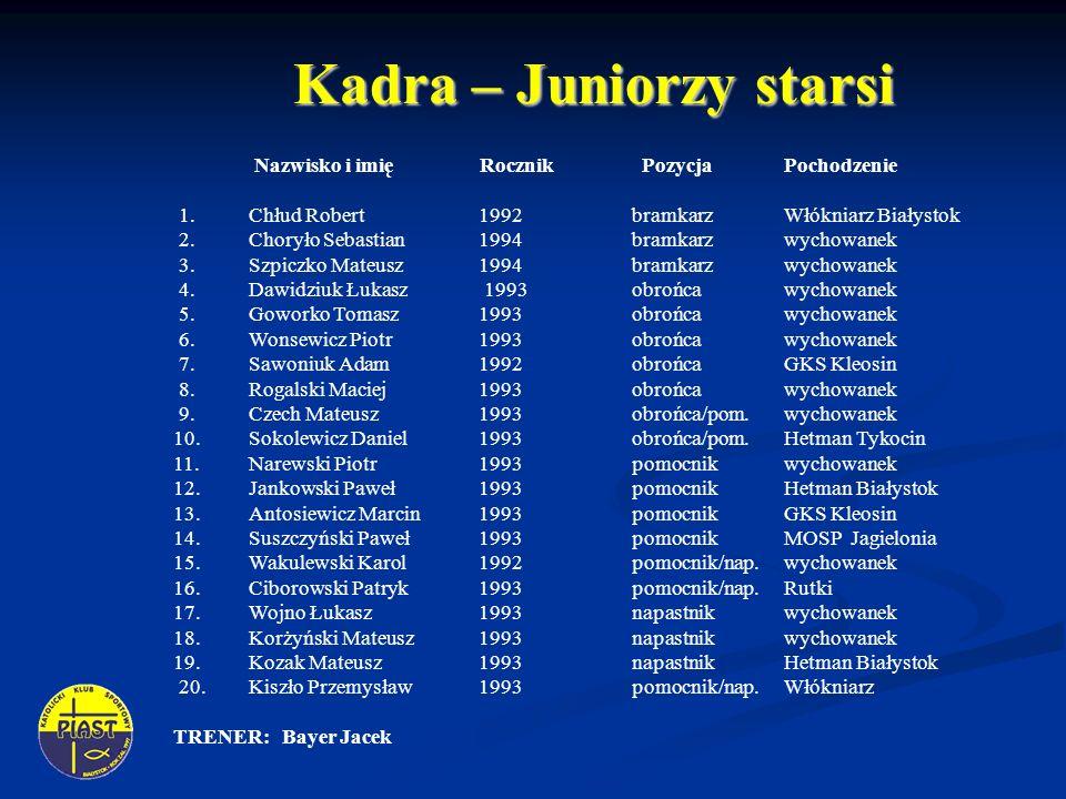 Kadra – Juniorzy starsi Nazwisko i imię Rocznik Pozycja Pochodzenie 1.Chłud Robert 1992 bramkarzWłókniarz Białystok 2.Choryło Sebastian 1994bramkarzwy