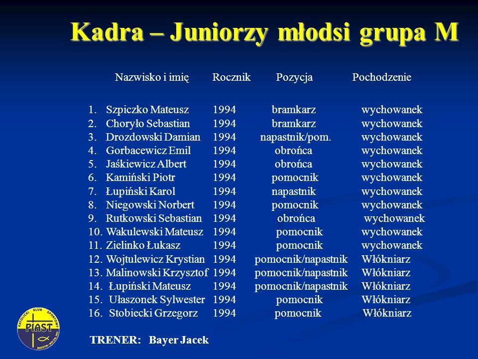 Kadra – Juniorzy młodsi grupa M Nazwisko i imię Rocznik Pozycja Pochodzenie 1.Szpiczko Mateusz 1994 bramkarz wychowanek 2.Choryło Sebastian 1994 bramkarz wychowanek 3.Drozdowski Damian 1994 napastnik/pom.