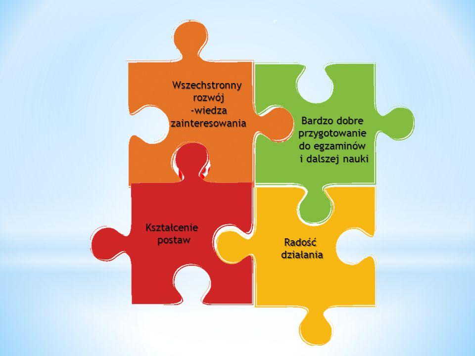 Kształcenie postaw Wszechstronny rozwój -wiedzazainteresowania Radośćdziałania