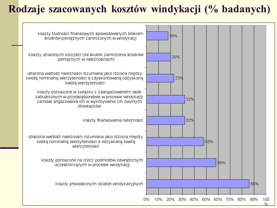 Rodzaje szacowanych kosztów windykacji (% badanych)