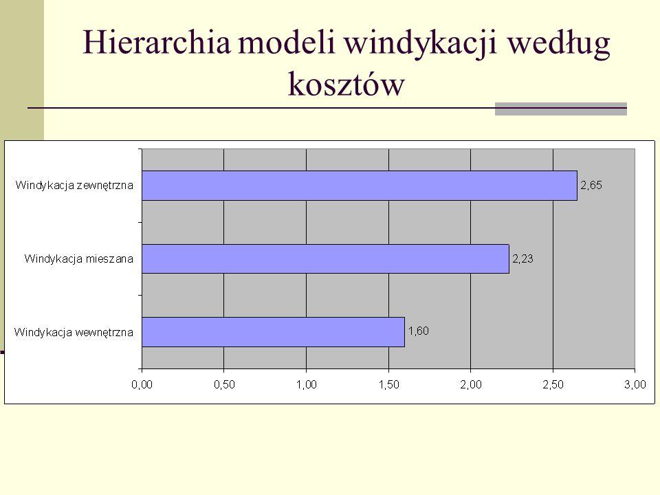 Hierarchia modeli windykacji według kosztów