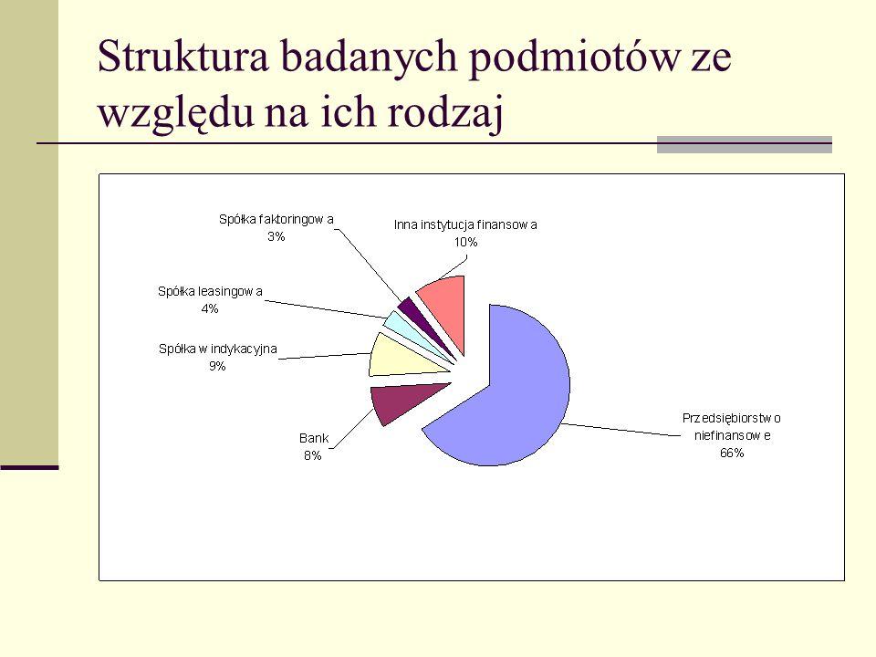Struktura badanych podmiotów ze względu na ich rodzaj