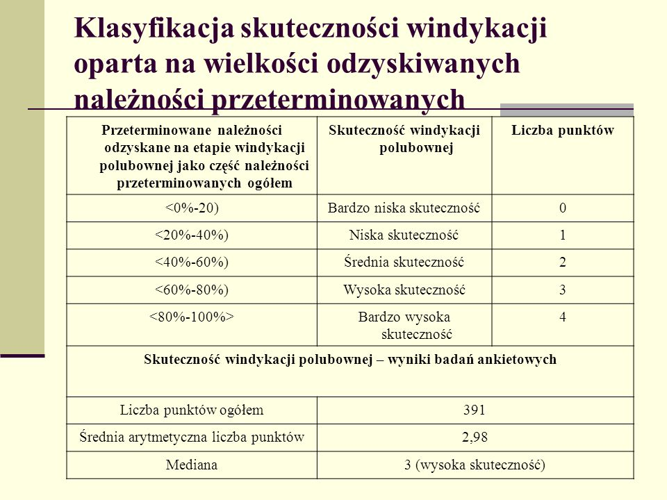 Klasyfikacja skuteczności windykacji oparta na wielkości odzyskiwanych należności przeterminowanych Przeterminowane należności odzyskane na etapie windykacji polubownej jako część należności przeterminowanych ogółem Skuteczność windykacji polubownej Liczba punktów <0%-20)Bardzo niska skuteczność0 <20%-40%)Niska skuteczność1 <40%-60%)Średnia skuteczność2 <60%-80%)Wysoka skuteczność3 Bardzo wysoka skuteczność 4 Skuteczność windykacji polubownej – wyniki badań ankietowych Liczba punktów ogółem391 Średnia arytmetyczna liczba punktów2,98 Mediana3 (wysoka skuteczność)