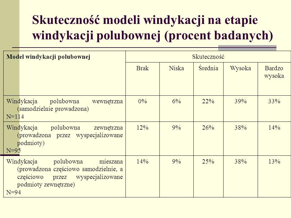 Hierarchia skuteczności modeli windykacji Przeterminowane należności odzyskane na etapie windykacji polubownej jako część należności przeterminowanych ogółem Skuteczność windykacji polubownej Liczba punktów <0%-20)Bardzo niska skuteczność0 <20%-40%)Niska skuteczność1 <40%-60%)Średnia skuteczność2 <60%-80%)Wysoka skuteczność3 Bardzo wysoka skuteczność4 Model windykacji polubownejOgółemWewnętrznaZewnętrznaMieszana Liczba punktów ogółem353391249243 Średnia arytmetyczna liczba punktów2,642,982,332,27 Mediana3333