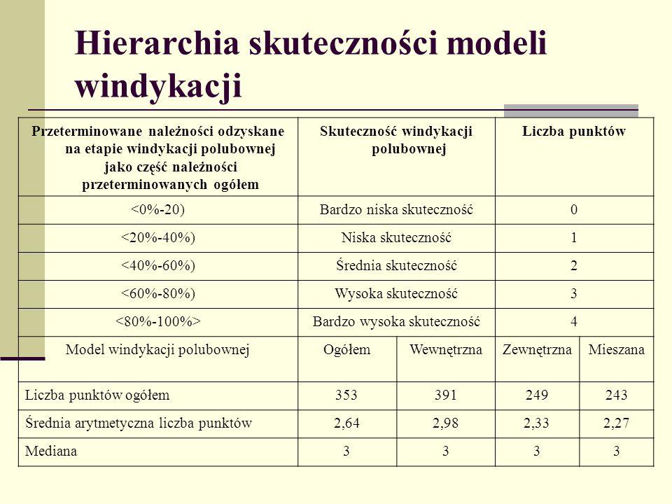 Hierarchia skuteczności modeli windykacji Przeterminowane należności odzyskane na etapie windykacji polubownej jako część należności przeterminowanych
