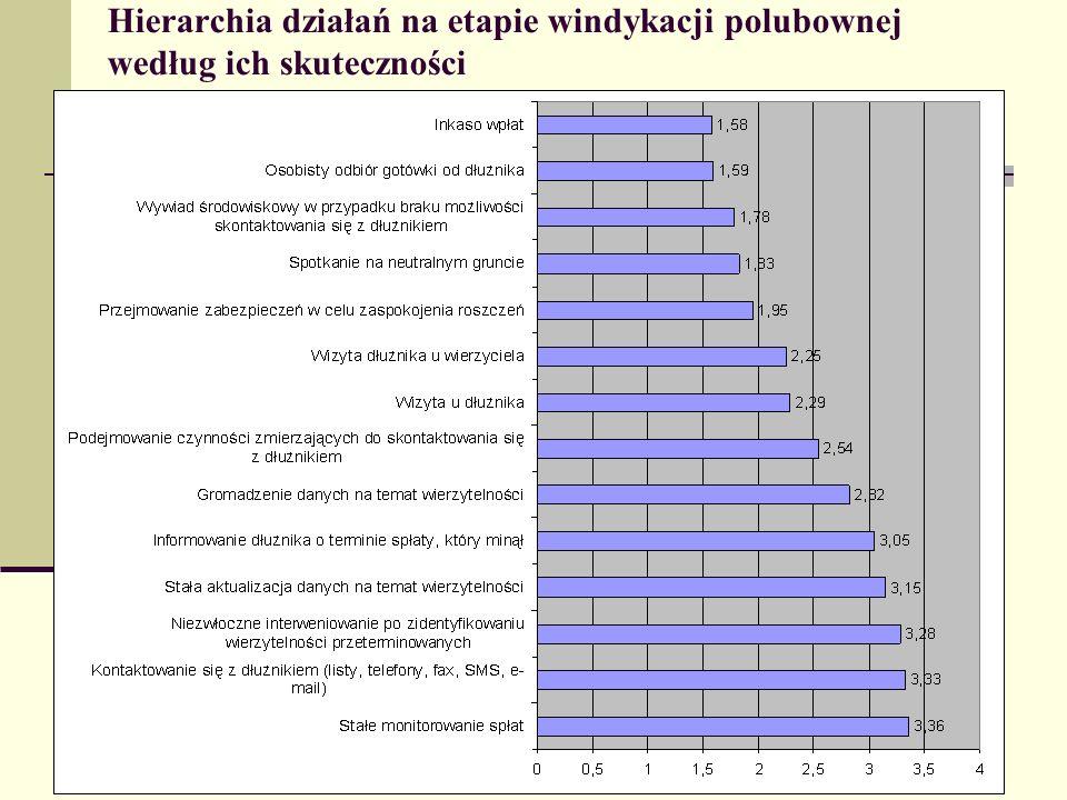 Hierarchia działań na etapie windykacji polubownej według ich skuteczności