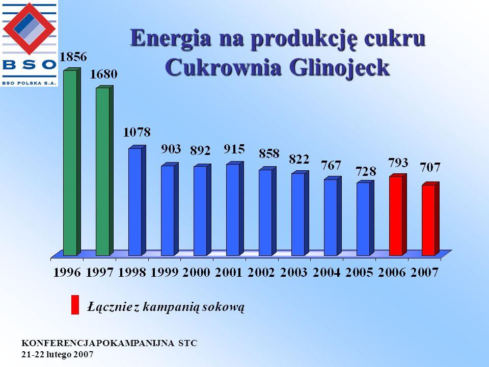 KONFERENCJA POKAMPANIJNA STC 21-22 lutego 2007 Energia na produkcję cukru Cukrownia Glinojeck Łącznie z kampanią sokową
