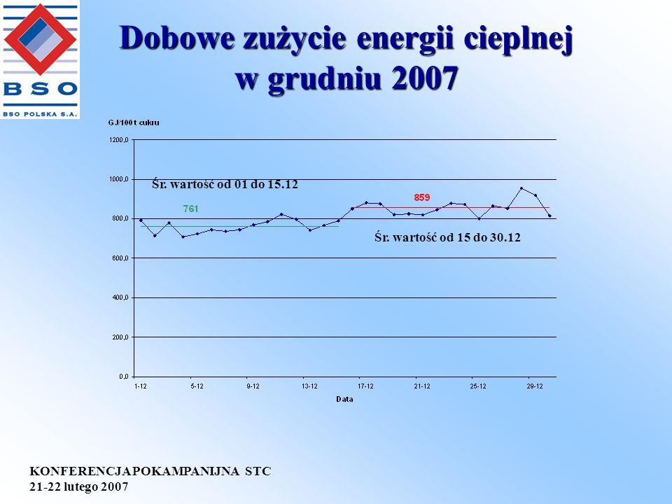 KONFERENCJA POKAMPANIJNA STC 21-22 lutego 2007 Dobowe zużycie energii cieplnej w grudniu 2007 Śr. wartość od 01 do 15.12 Śr. wartość od 15 do 30.12