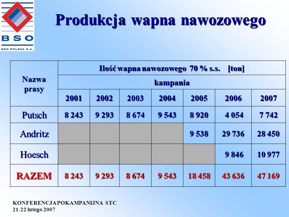 KONFERENCJA POKAMPANIJNA STC 21-22 lutego 2007 Produkcja wapna nawozowego Nazwaprasy Ilość wapna nawozowego 70 % s.s. [ton] kampania 20012002200320042
