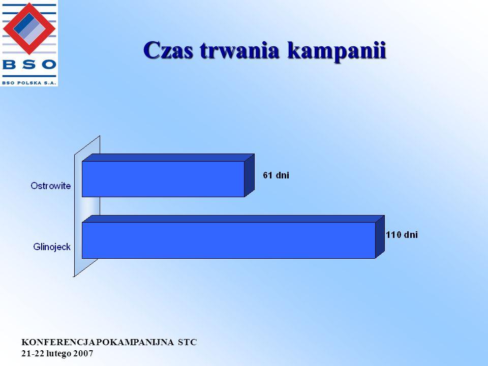 KONFERENCJA POKAMPANIJNA STC 21-22 lutego 2007 Produkcja wapna nawozowego Nazwaprasy Ilość wapna nawozowego 70 % s.s.