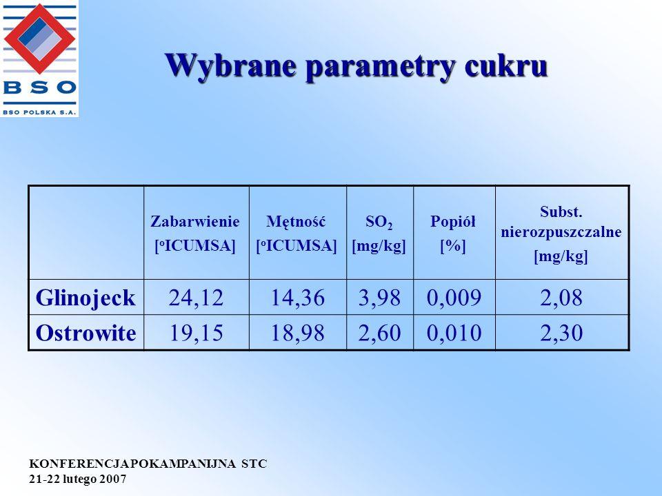 KONFERENCJA POKAMPANIJNA STC 21-22 lutego 2007 Wybrane parametry cukru Zabarwienie [ o ICUMSA] Mętność [ o ICUMSA] SO 2 [mg/kg] Popiół [%] Subst. nier