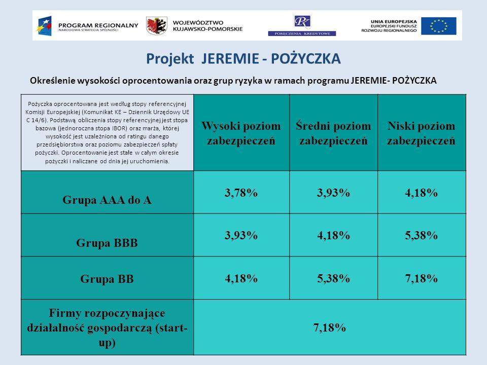 Określenie wysokości oprocentowania oraz grup ryzyka w ramach programu JEREMIE- POŻYCZKA Projekt JEREMIE - POŻYCZKA Pożyczka oprocentowana jest według stopy referencyjnej Komisji Europejskiej (Komunikat KE – Dziennik Urzędowy UE C 14/6).