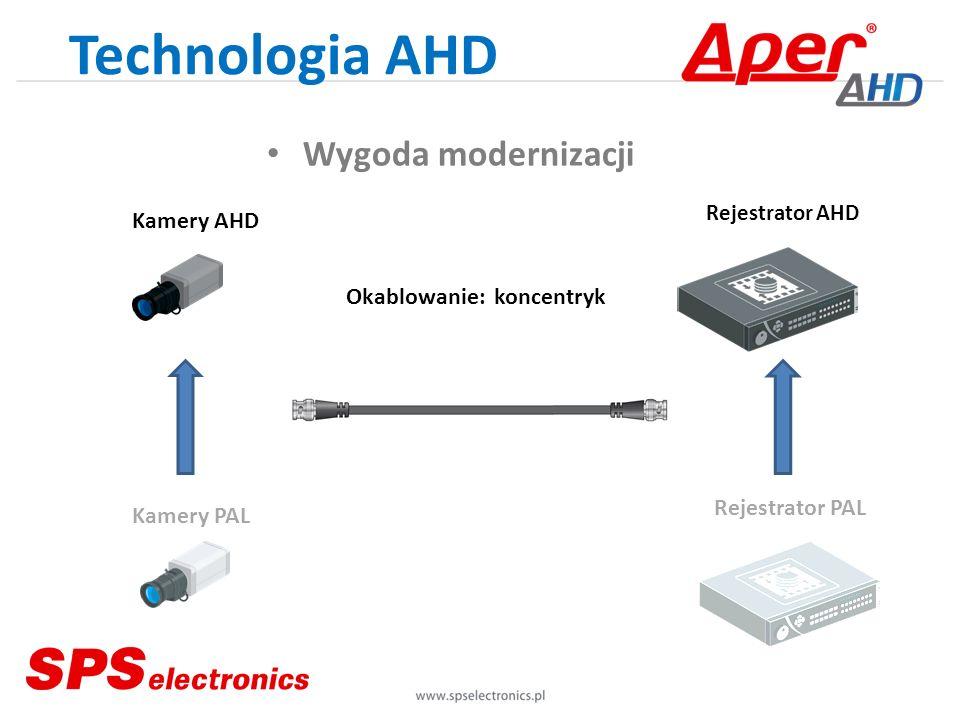 Technologia AHD Wygoda modernizacji Kamery AHD Kamery PAL Rejestrator PAL Rejestrator AHD Okablowanie: koncentryk