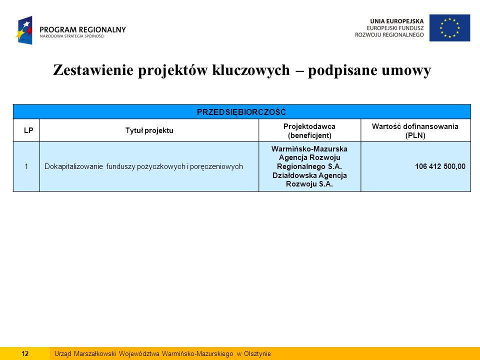 12Urząd Marszałkowski Województwa Warmińsko-Mazurskiego w Olsztynie Zestawienie projektów kluczowych – podpisane umowy PRZEDSIĘBIORCZOŚĆ LPTytuł proje