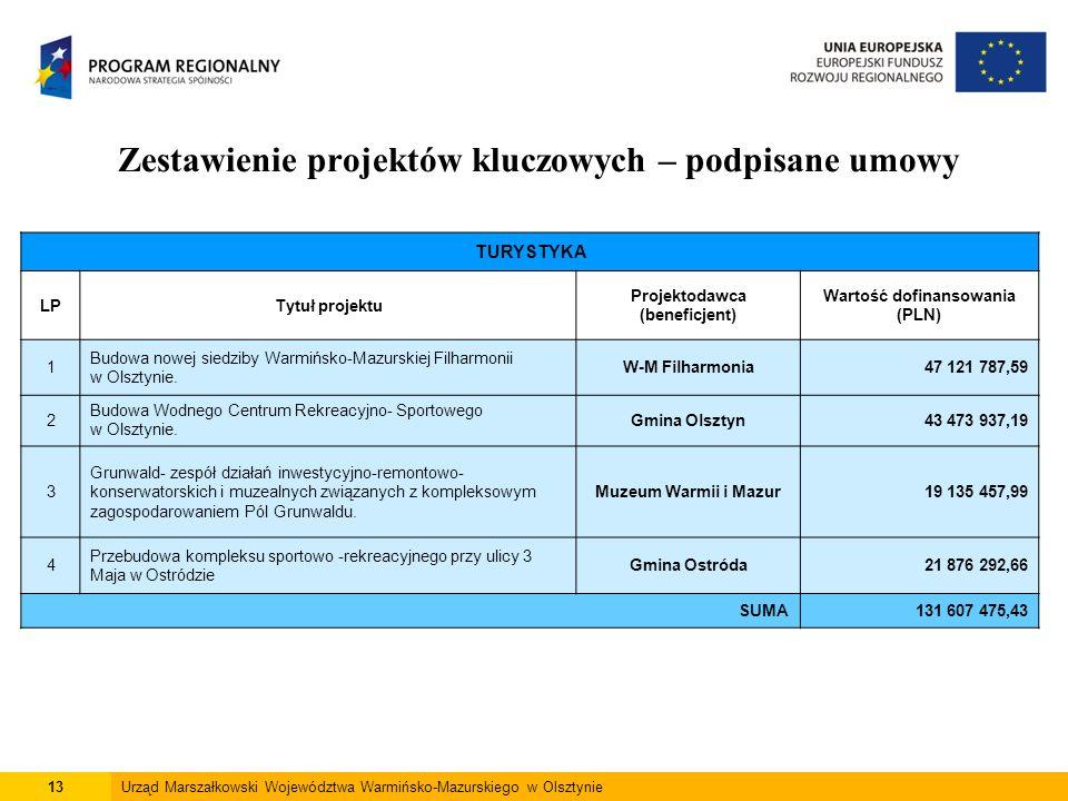13Urząd Marszałkowski Województwa Warmińsko-Mazurskiego w Olsztynie Zestawienie projektów kluczowych – podpisane umowy TURYSTYKA LPTytuł projektu Proj