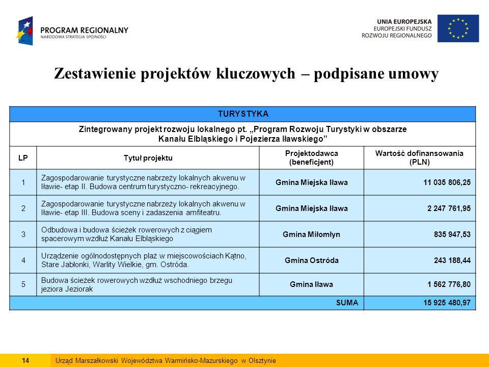 14Urząd Marszałkowski Województwa Warmińsko-Mazurskiego w Olsztynie Zestawienie projektów kluczowych – podpisane umowy TURYSTYKA Zintegrowany projekt